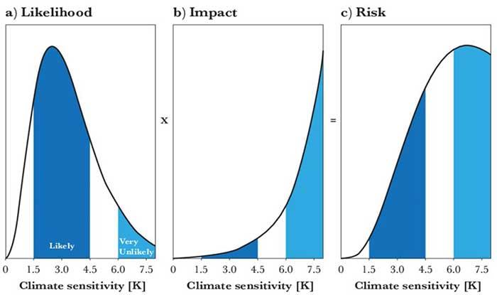 그림 1. 기후관련 위기 도식, (a) 사건의 개연성(likehood), (b) 영향력 산출, (c) 위험도. 확률 분포의 최대치에서는 더 낮은 개연적 사건들이 최고도의 위험도를 띤다. (Credit: RT Sutton/E Hawkins).