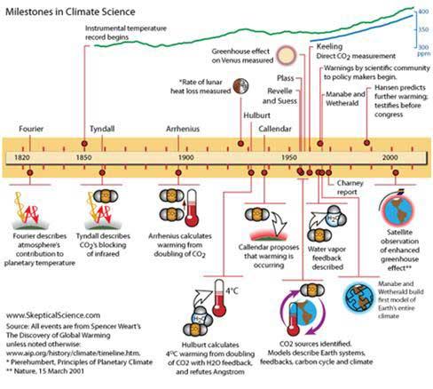 기후변화를 발견하고 그 원인을 특정하는 일은 매우 지난한 과정이었다. 출처: Skeptical Science
