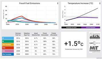 미래의 기후는 정해지지 않았다. 인간의 탄소 배출의 추세에 따라 다양한 온도 예측선이 존재한다. 대체 몇 년도가 변곡점이 될 것인가? (C-ROADS 플랫폼.  출처 : climateinteractive.org