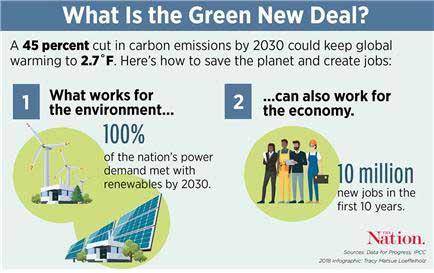 그린뉴딜은 기후위기를 예방하는 자본주의적 정책이다. 경제후퇴를 막고 일자리를 창출하면서 기후위기를 돌파할 수 있다는 희망의 방향을 제시한다. 2030년까지 전력 생산의 100%를 재생에너지화 하여 탄소배출을 45% 줄이면서 일자리를 연간 100만개 이상 만들 수 있다. (출처 : Data for progress : IPCC)