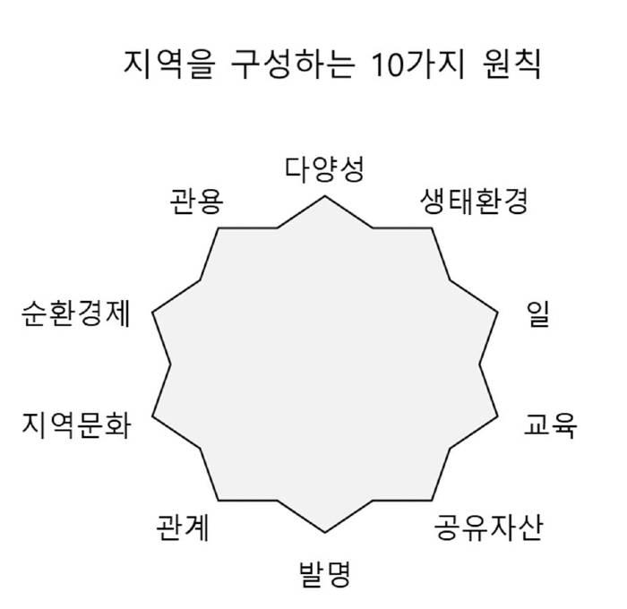 지역을 구성하는 10가지 원칙