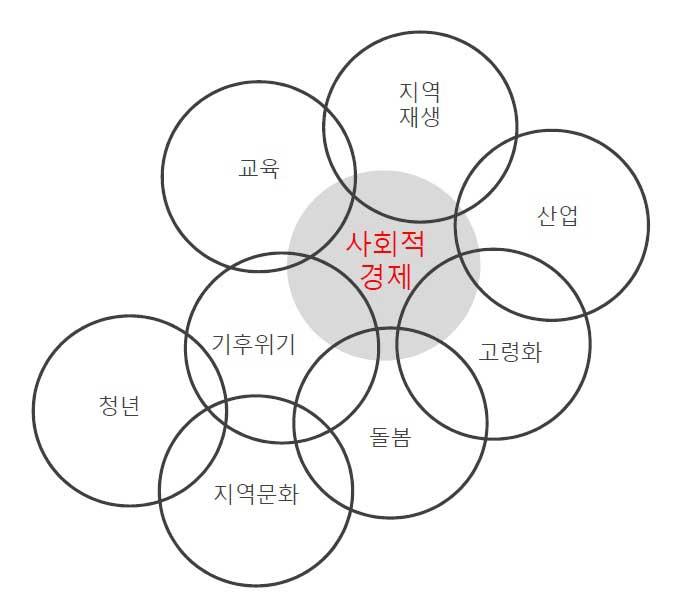[그림1] 사회적 경제를 축으로 지역 부분을 연결, 확장
