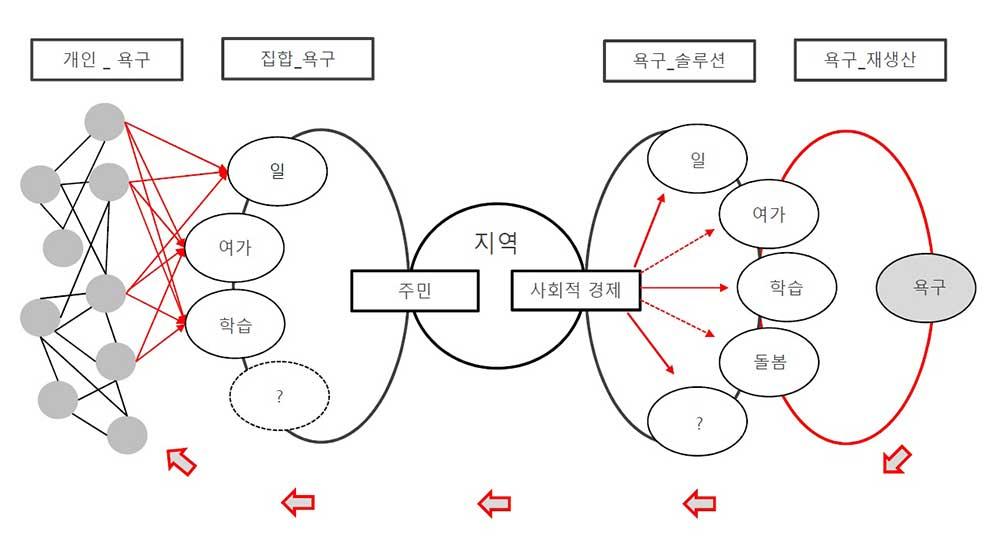 [그림2] 지역을 허브(Hub)로 하는 사회적 경제 플랫폼