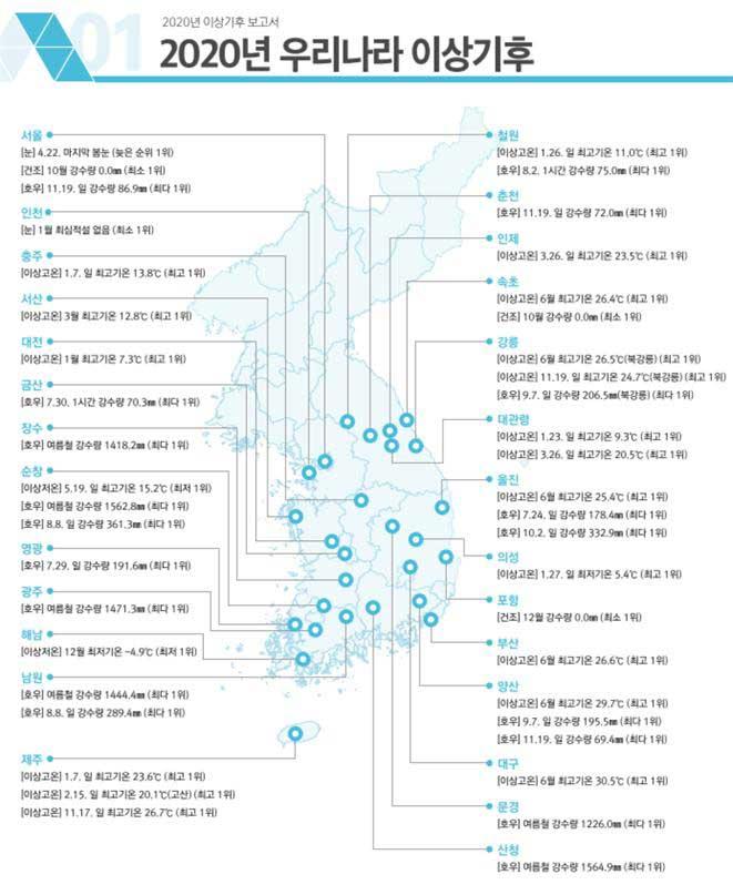 [그림-1] 2020년 우리나라 이상기후 발생 분포도
