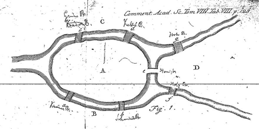 쾨니히스베르크의 다리 건너기 문제 (출처: Leonhard Euler, Solutio Problematis ad Geometriam Situs Pertinentis, Commentarii Academiae Scientiarum Imperialis Petropolitanae 8 128-140.)