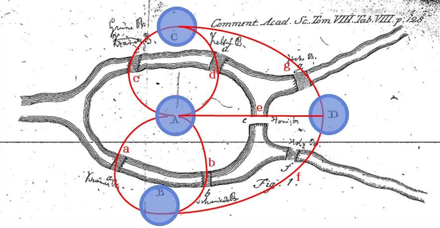 네 개의 점과 일곱 개의 선으로 도식화된 쾨니히스베르크의 다리